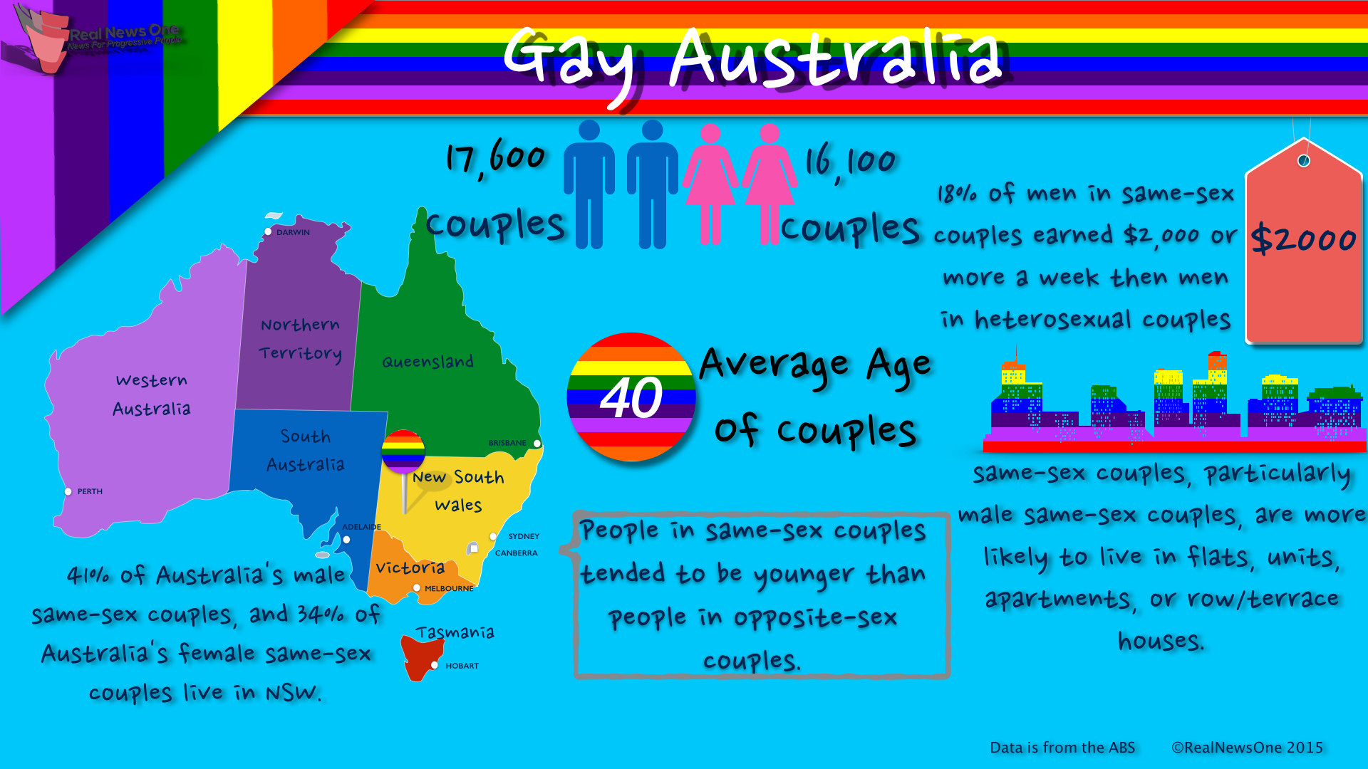 Marriage homosexual australia