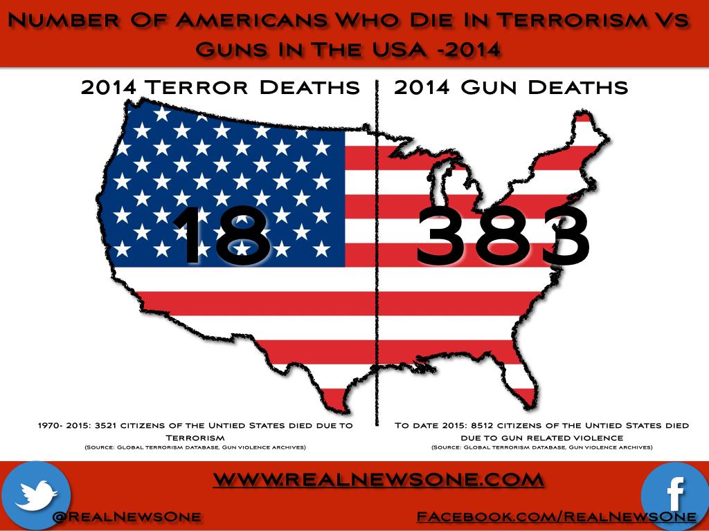 John Oliver on Gun Control in the US vs. Australia