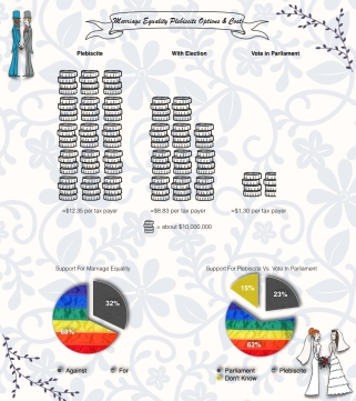 marriage equality cost.001